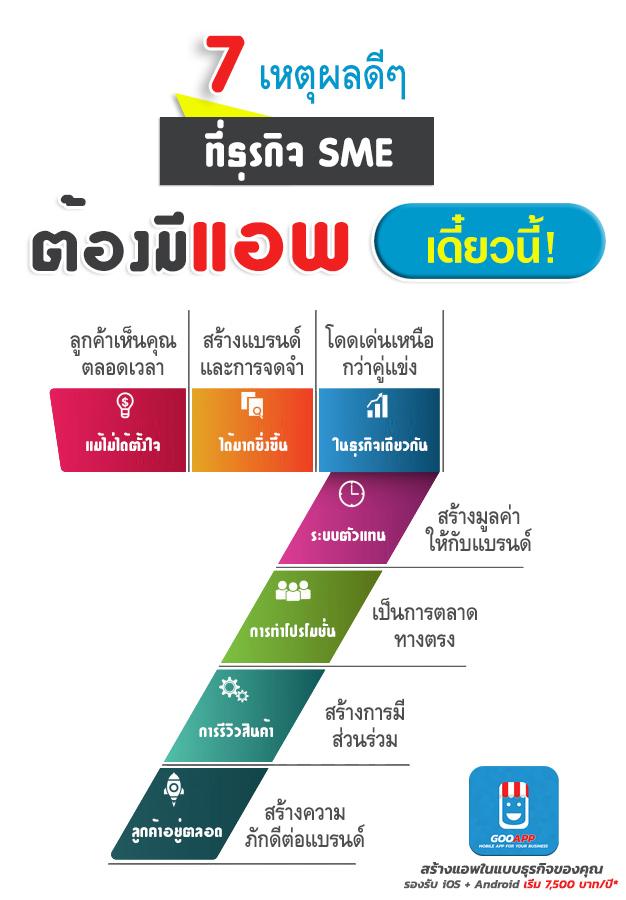 7 เหตุผลดี ๆ ที่ธุรกิจ SME ต้องมีแอพ,  ทำไมต้องทำแอพ