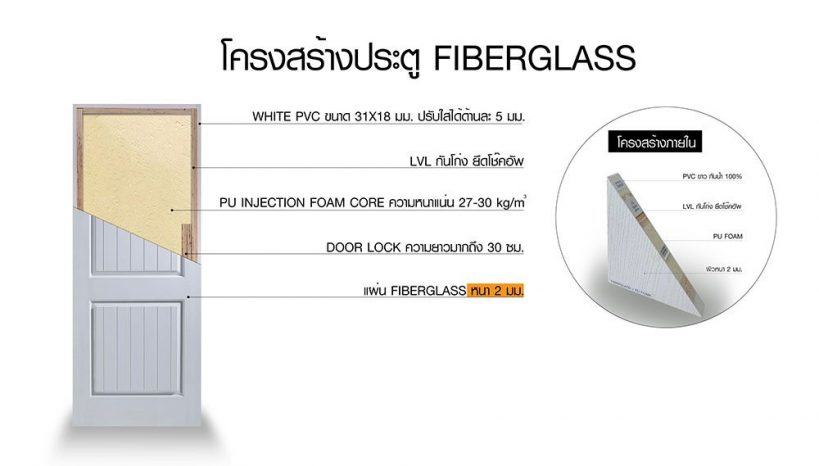 ประตูไฟเบอร์กลาส Premium Fiberglass Doors