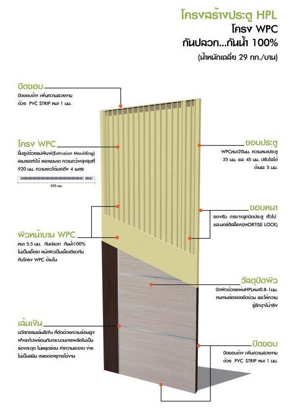 ประตูบ้านลามิเนต High Pressure Laminate Doors