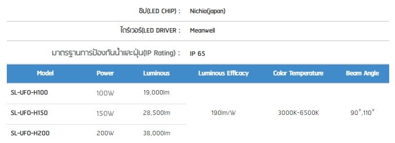 โคมไฮเบย์ LED รุ่น UFO 190lm/W Series