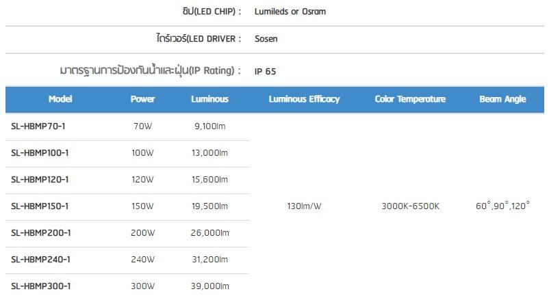 โคมไฮเบย์ LED รุ่น MASTERPRO-1 Series (O/S)
