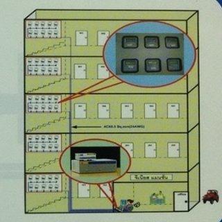 รูปแบบการเชื่อมต่อ (Architecture Diagram)