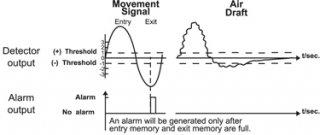 อุปกรณ์ตรวจจับความเคลื่อนไหว