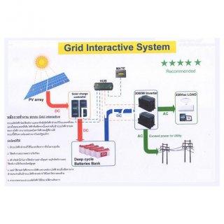 ระบบผลิตไฟฟ้าพลังงานแสงอาทิตย์