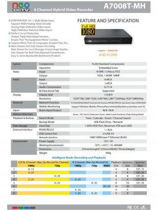 Neo CCTV BUA 2080V