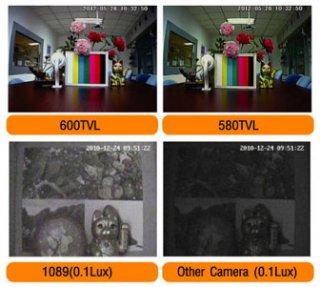 กล้องวงจรปิด CCTV HIP CMFZ 767RS