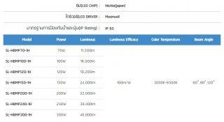 โคมไฮเบย์ LED รุ่น MASTERPRO-1H Series (N/M)